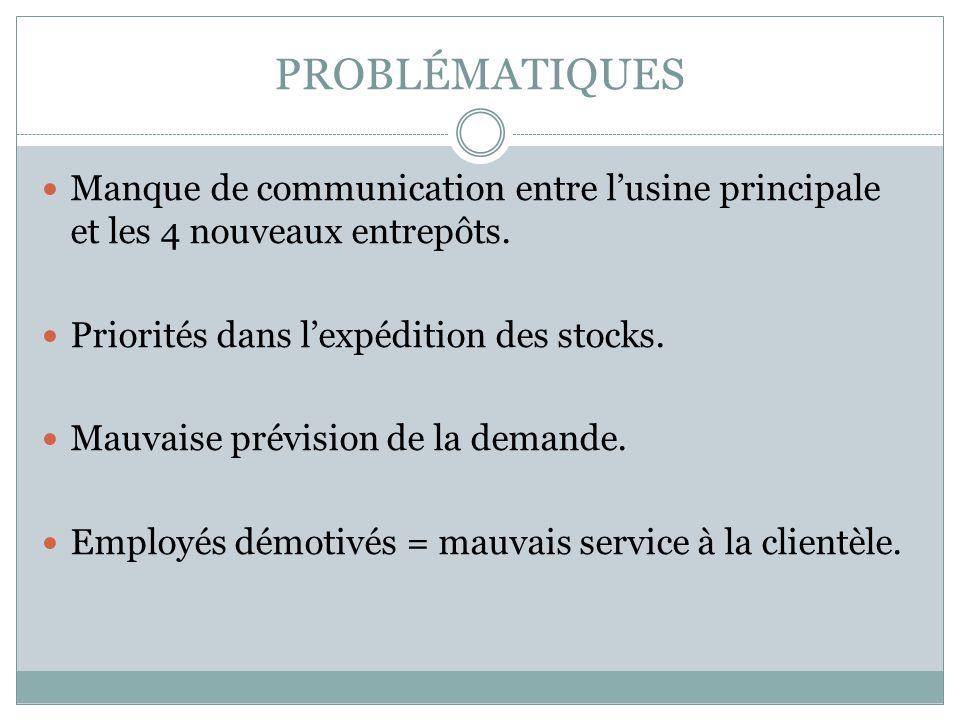 PROBLÉMATIQUES Manque de communication entre lusine principale et les 4 nouveaux entrepôts. Priorités dans lexpédition des stocks. Mauvaise prévision
