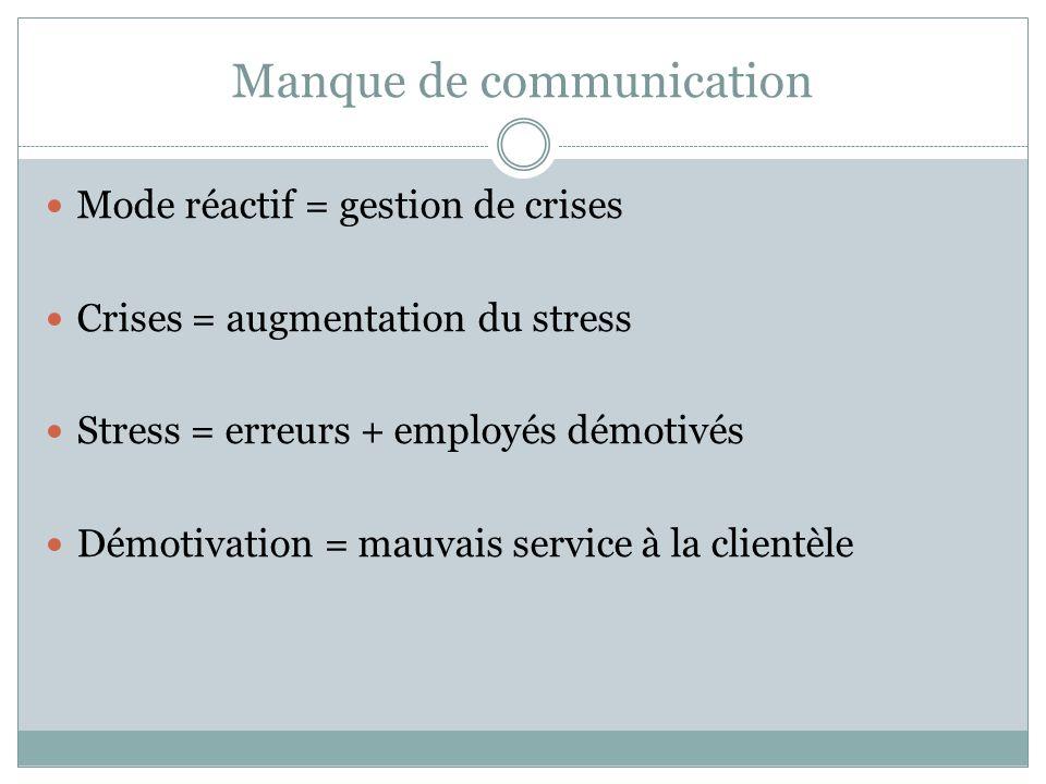 Manque de communication Mode réactif = gestion de crises Crises = augmentation du stress Stress = erreurs + employés démotivés Démotivation = mauvais