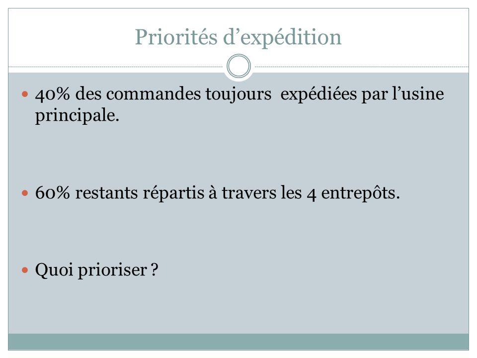 Priorités dexpédition 40% des commandes toujours expédiées par lusine principale. 60% restants répartis à travers les 4 entrepôts. Quoi prioriser ?