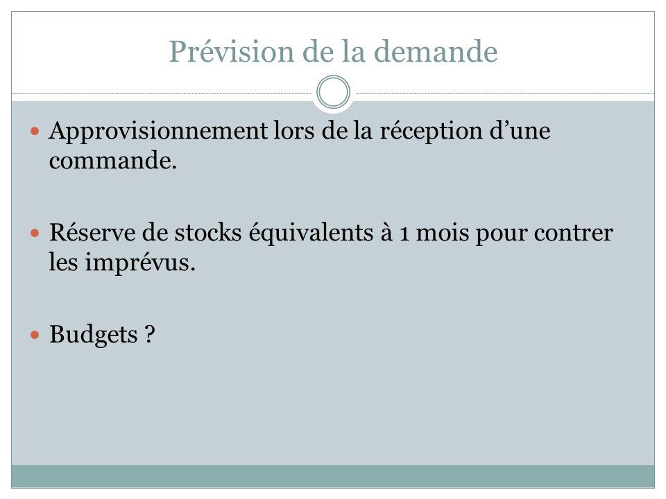 Prévision de la demande Approvisionnement lors de la réception dune commande. Réserve de stocks équivalents à 1 mois pour contrer les imprévus. Budget