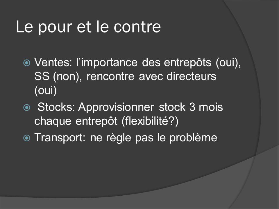 Le pour et le contre Ventes: limportance des entrepôts (oui), SS (non), rencontre avec directeurs (oui) Stocks: Approvisionner stock 3 mois chaque entrepôt (flexibilité?) Transport: ne règle pas le problème