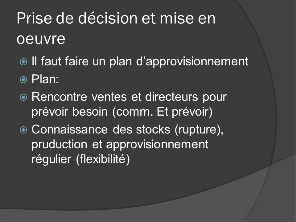 Prise de décision et mise en oeuvre Il faut faire un plan dapprovisionnement Plan: Rencontre ventes et directeurs pour prévoir besoin (comm. Et prévoi
