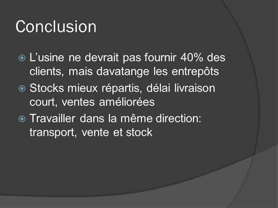 Conclusion Lusine ne devrait pas fournir 40% des clients, mais davatange les entrepôts Stocks mieux répartis, délai livraison court, ventes améliorées Travailler dans la même direction: transport, vente et stock