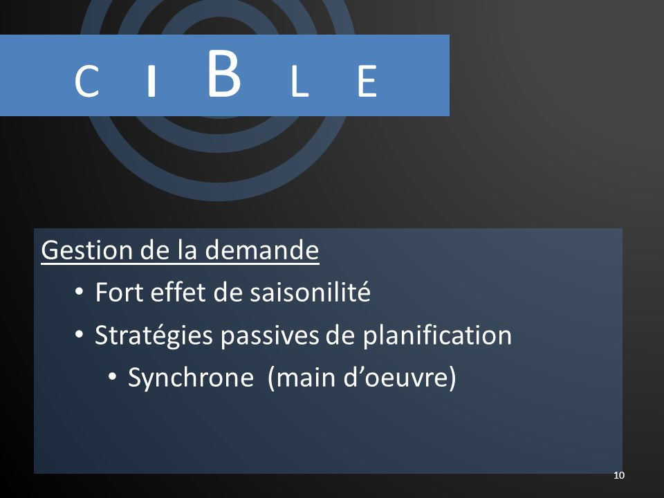 C I B L E Gestion de la demande Fort effet de saisonilité Stratégies passives de planification Synchrone (main doeuvre) 10