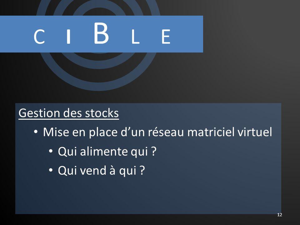 C I B L E Gestion des stocks Mise en place dun réseau matriciel virtuel Qui alimente qui .