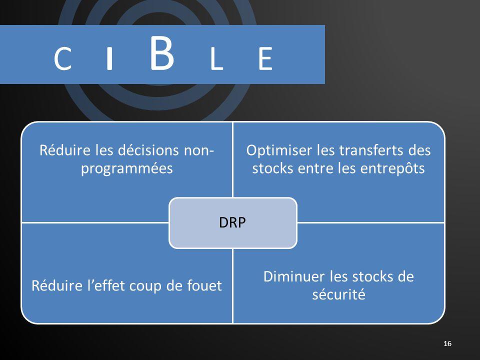C I B L E 16 Réduire les décisions non- programmées Optimiser les transferts des stocks entre les entrepôts Réduire leffet coup de fouet Diminuer les stocks de sécurité DRP