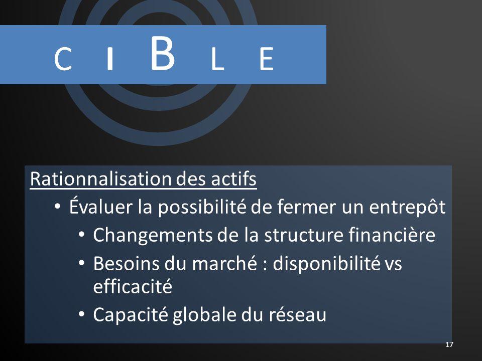 C I B L E Rationnalisation des actifs Évaluer la possibilité de fermer un entrepôt Changements de la structure financière Besoins du marché : disponibilité vs efficacité Capacité globale du réseau 17