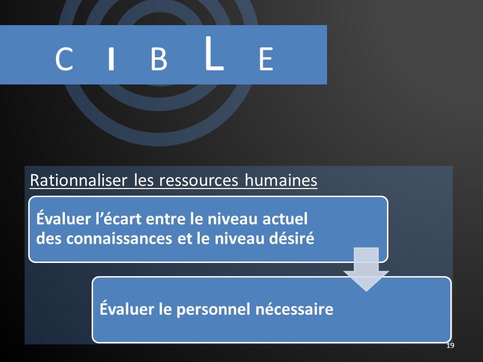 C I B L E 19 Évaluer lécart entre le niveau actuel des connaissances et le niveau désiré Évaluer le personnel nécessaire Rationnaliser les ressources humaines