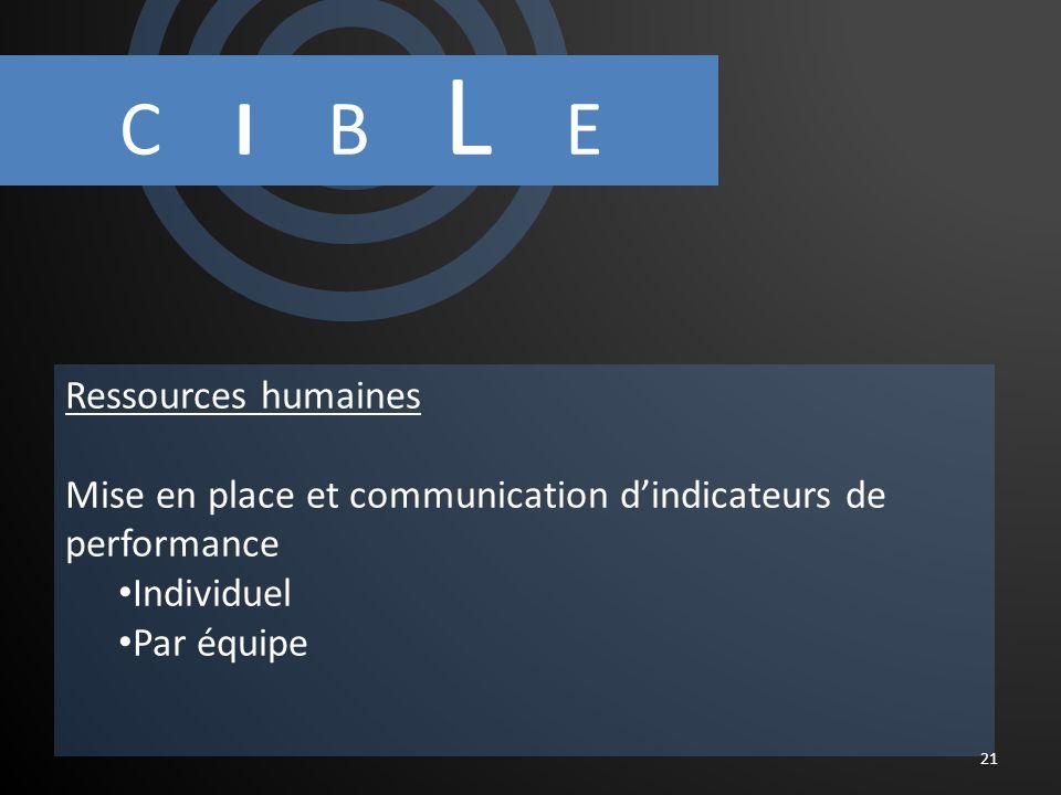 C I B L E 21 Ressources humaines Mise en place et communication dindicateurs de performance Individuel Par équipe