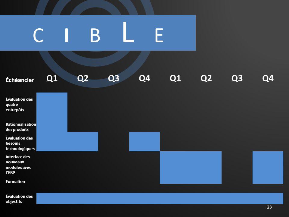 C I B L E 23 Échéancier Q1Q2Q3Q4Q1Q2Q3Q4 Évaluation des quatre entrepôts Rationnalisation des produits Évaluation des besoins technologiques Interface des nouveaux modules avec l ERP Formation Évaluation des objectifs
