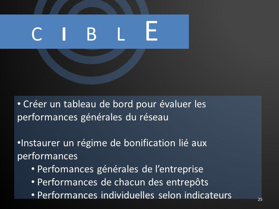 C I B L E 25 Créer un tableau de bord pour évaluer les performances générales du réseau Instaurer un régime de bonification lié aux performances Perfomances générales de lentreprise Performances de chacun des entrepôts Performances individuelles selon indicateurs