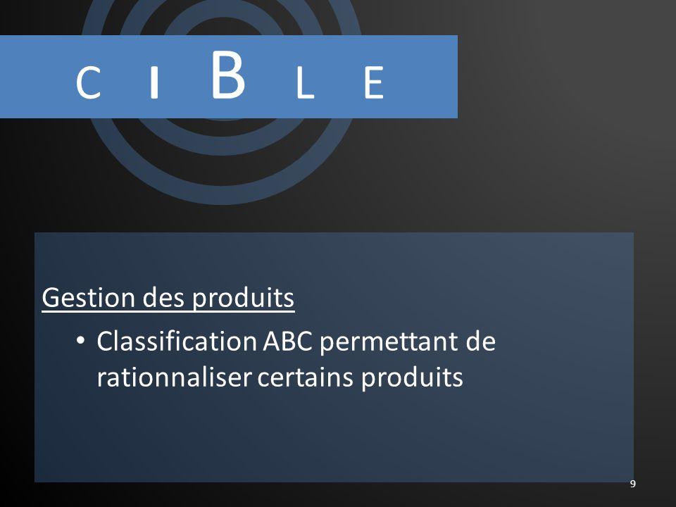C I B L E Gestion des produits Classification ABC permettant de rationnaliser certains produits 9