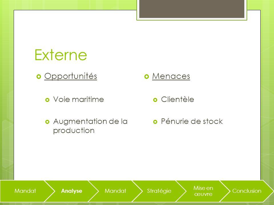 Externe Menaces Clientèle Pénurie de stock Mandat Analyse MandatStratégie Mise en œuvre Conclusion Opportunités Voie maritime Augmentation de la production