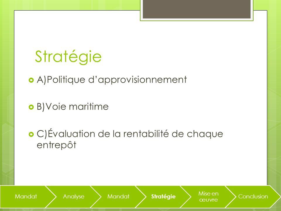 Stratégie A)Politique dapprovisionnement B)Voie maritime C)Évaluation de la rentabilité de chaque entrepôt MandatAnalyseMandat Stratégie Mise en œuvre Conclusion