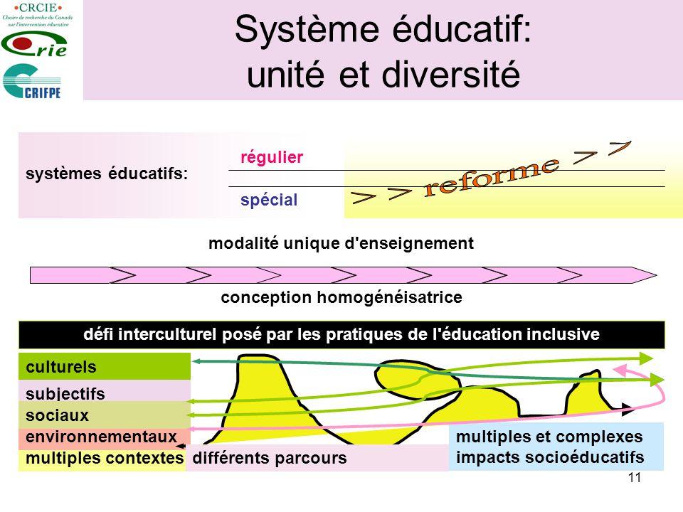 11 Système éducatif: unité et diversité systèmes éducatifs: régulier spécial modalité unique d'enseignement conception homogénéisatrice multiples cont