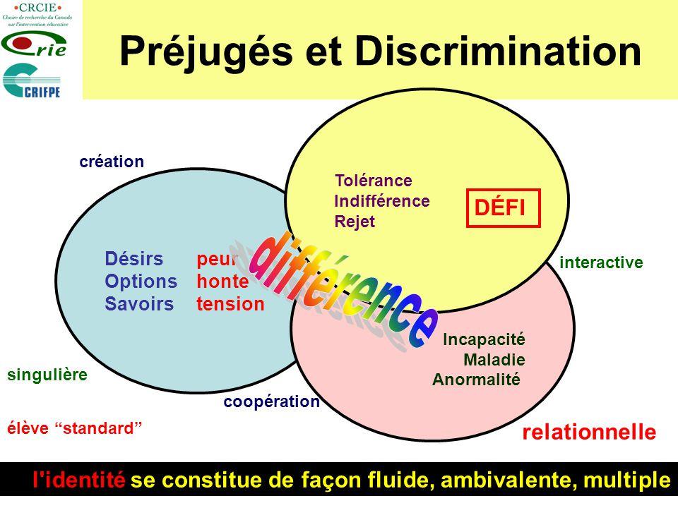 14 Préjugés et Discrimination Désirs Options Savoirs Incapacité Maladie Anormalité Tolérance Indifférence Rejet peur honte tension DÉFI singulière int