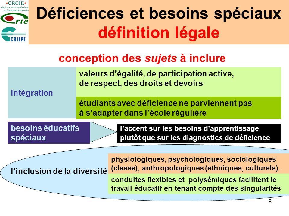 8 Déficiences et besoins spéciaux définition légale conception des sujets à inclure Intégration valeurs dégalité, de participation active, de respect,