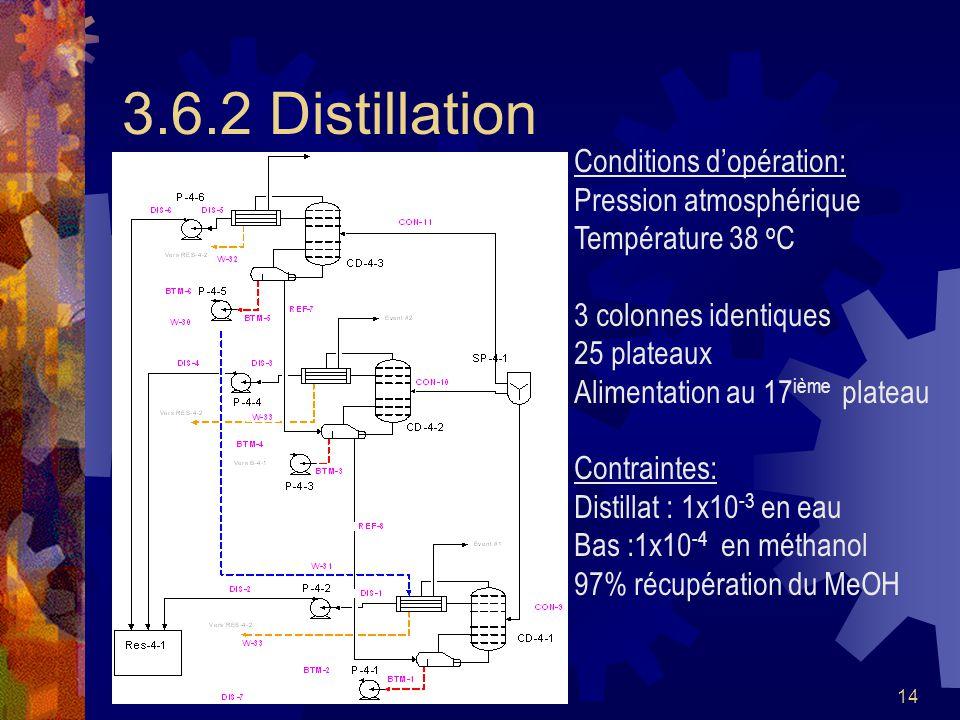 14 3.6.2 Distillation Conditions dopération: Pression atmosphérique Température 38 o C 3 colonnes identiques 25 plateaux Alimentation au 17 ième plate