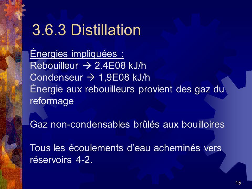 15 3.6.3 Distillation Énergies impliquées : Rebouilleur 2.4E08 kJ/h Condenseur 1,9E08 kJ/h Énergie aux rebouilleurs provient des gaz du reformage Gaz