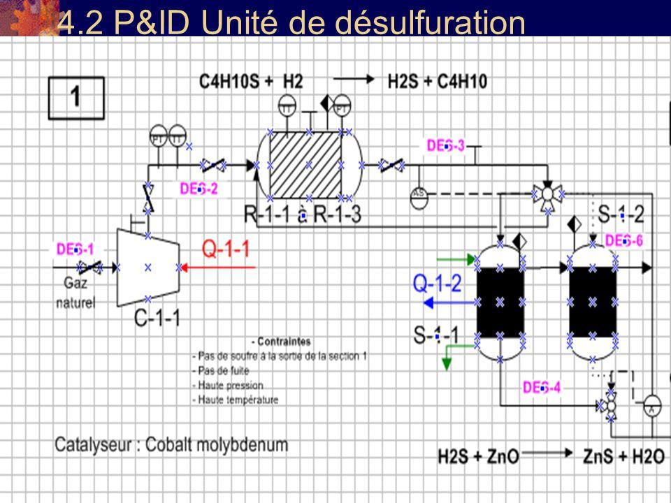 20 4.2 P&ID Unité de désulfuration