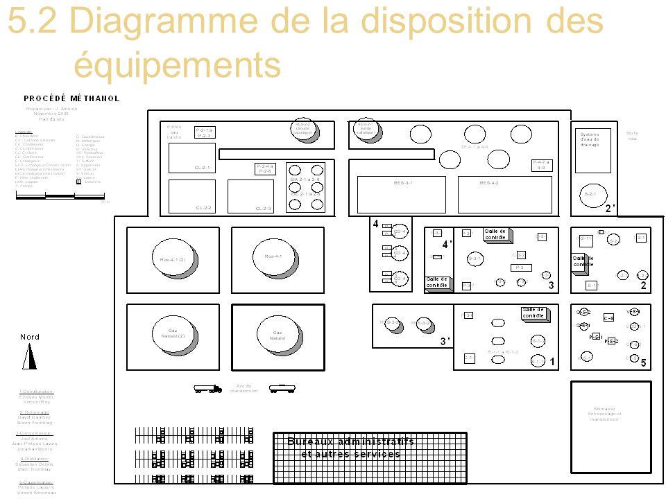 27 5.2 Diagramme de la disposition des équipements