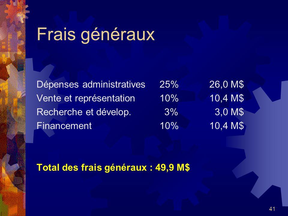 41 Frais généraux Dépenses administratives 25%26,0 M$ Vente et représentation 10%10,4 M$ Recherche et dévelop. 3% 3,0 M$ Financement 10%10,4 M$ Total
