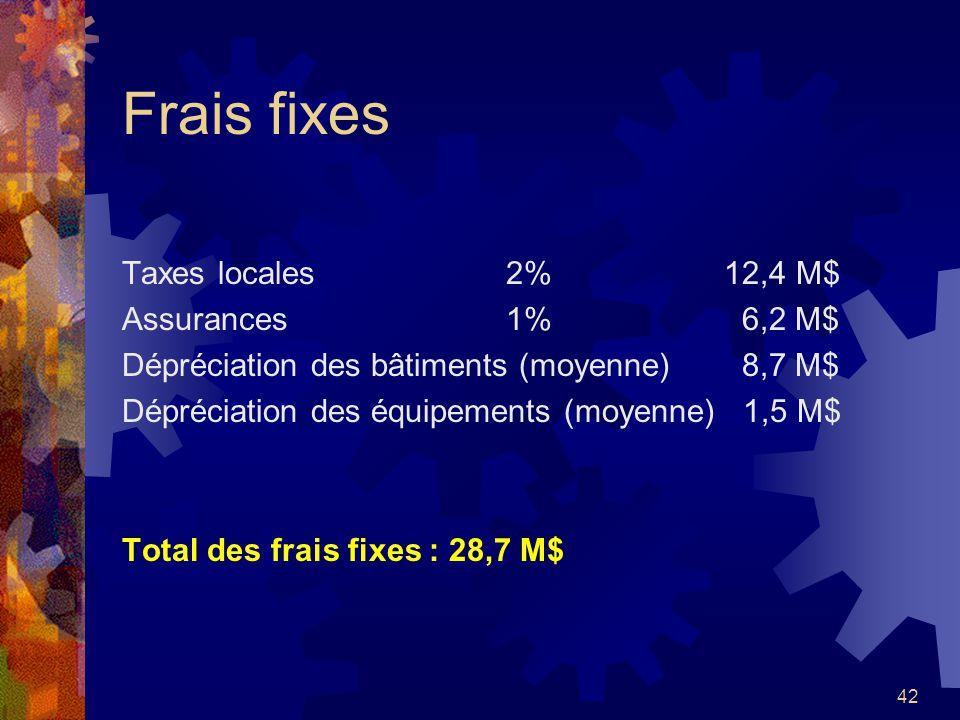 42 Frais fixes Taxes locales2% 12,4 M$ Assurances1% 6,2 M$ Dépréciation des bâtiments (moyenne) 8,7 M$ Dépréciation des équipements (moyenne) 1,5 M$ T