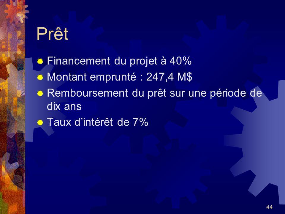 44 Prêt Financement du projet à 40% Montant emprunté : 247,4 M$ Remboursement du prêt sur une période de dix ans Taux dintérêt de 7%