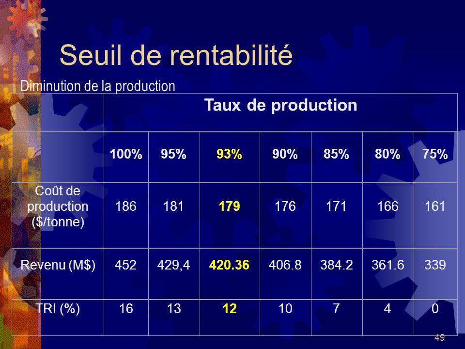 49 Seuil de rentabilité Taux de production 100%95%93%90%85%80%75% Coût de production ($/tonne) 186181179176171166161 Revenu (M$)452429,4420.36406.8384
