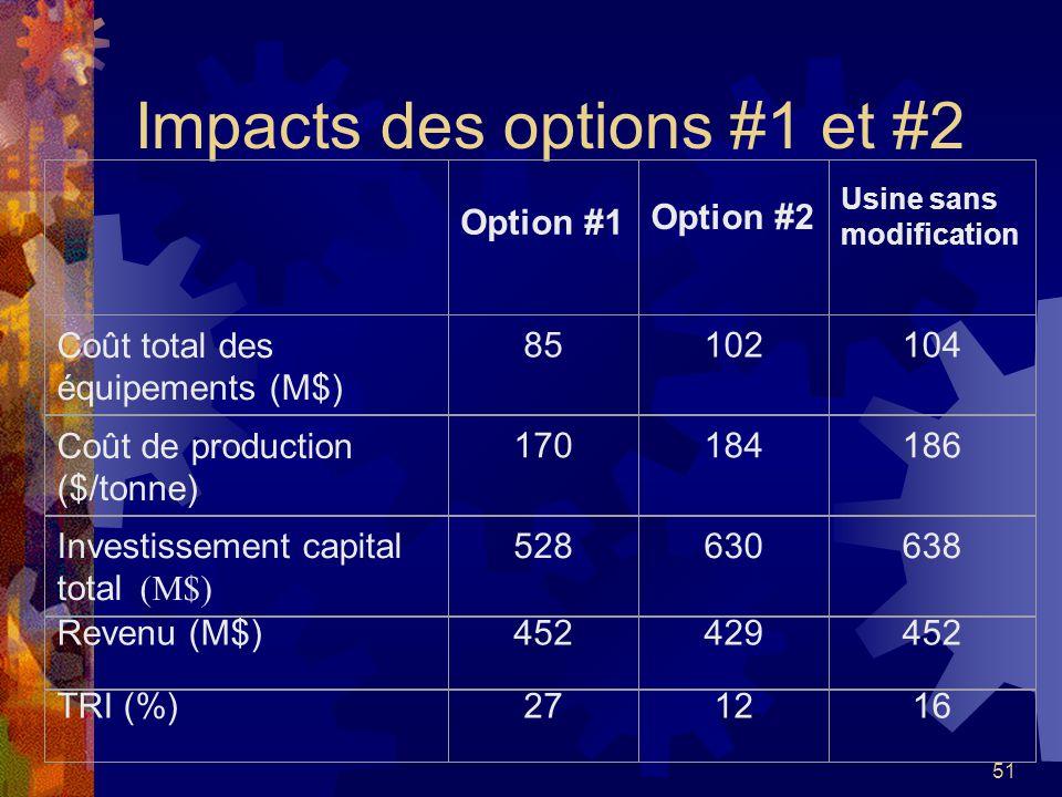 51 Impacts des options #1 et #2 Option #1 Option #2 Usine sans modification Coût total des équipements (M$) 85102104 Coût de production ($/tonne) 1701