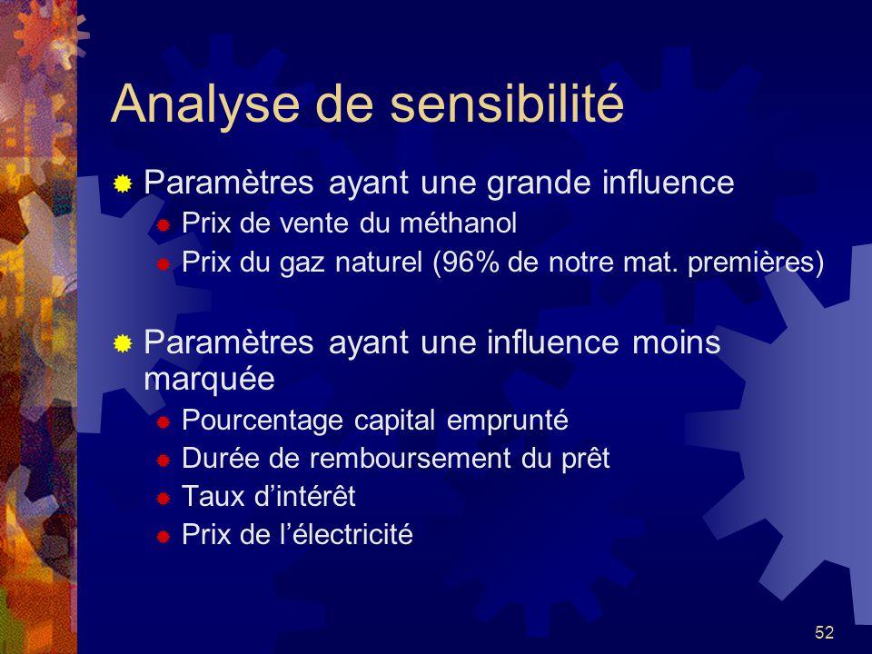 52 Analyse de sensibilité Paramètres ayant une grande influence Prix de vente du méthanol Prix du gaz naturel (96% de notre mat. premières) Paramètres