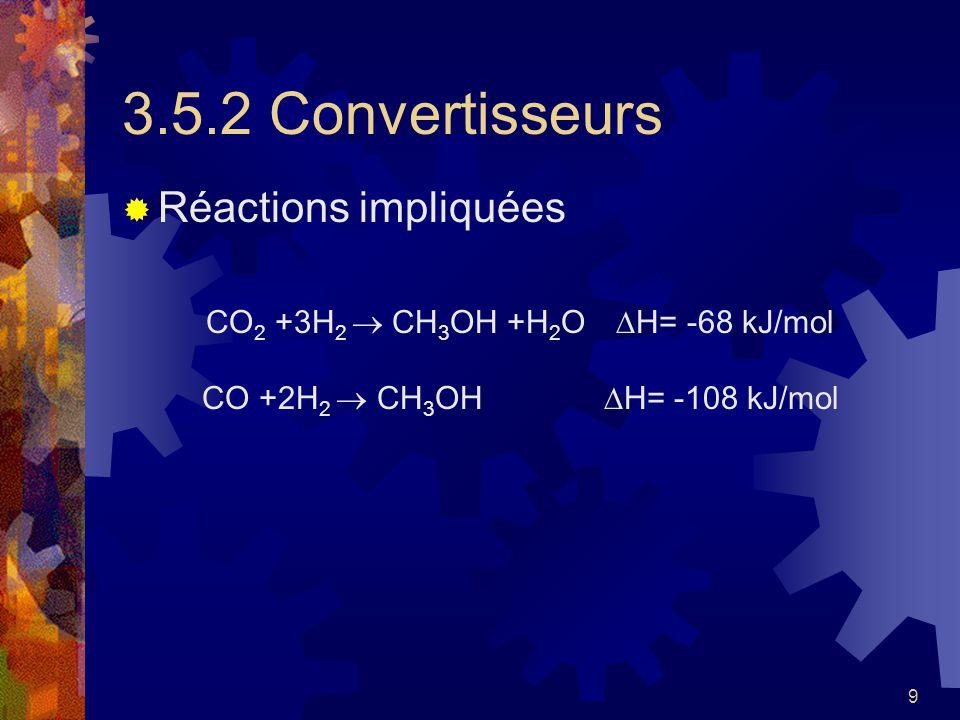 9 3.5.2 Convertisseurs Réactions impliquées CO 2 +3H 2 CH 3 OH +H 2 O H= -68 kJ/mol CO +2H 2 CH 3 OH H= -108 kJ/mol