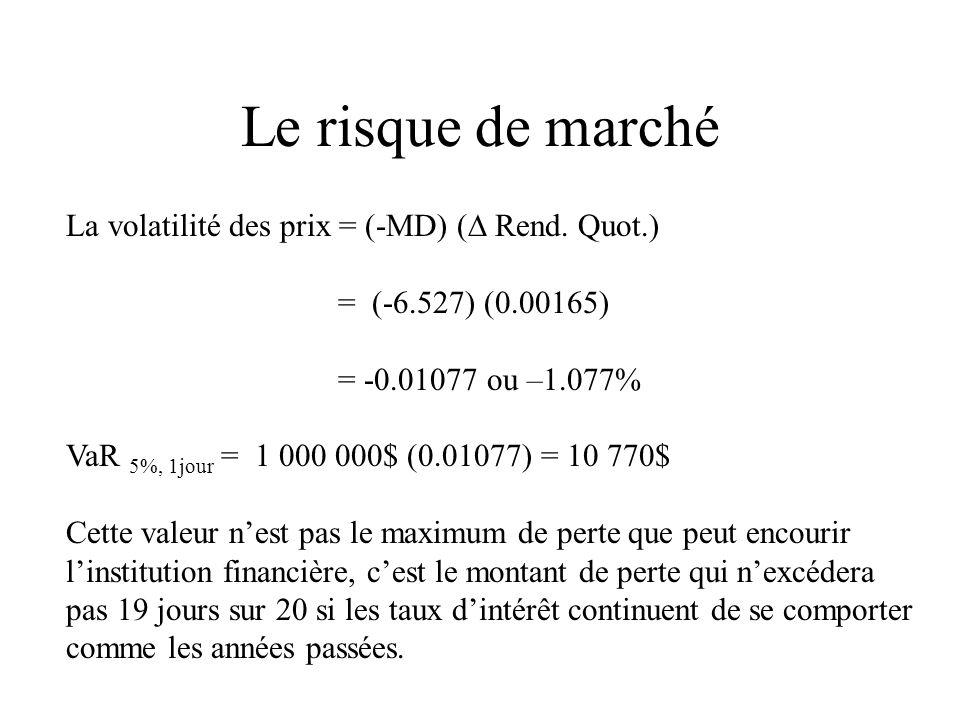 La volatilité des prix = (-MD) ( Rend. Quot.) = (-6.527) (0.00165) = -0.01077 ou –1.077% VaR 5%, 1jour = 1 000 000$ (0.01077) = 10 770$ Cette valeur n