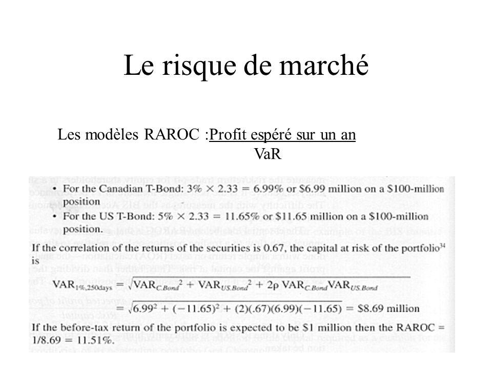 Le risque de marché Les modèles RAROC :Profit espéré sur un an VaR