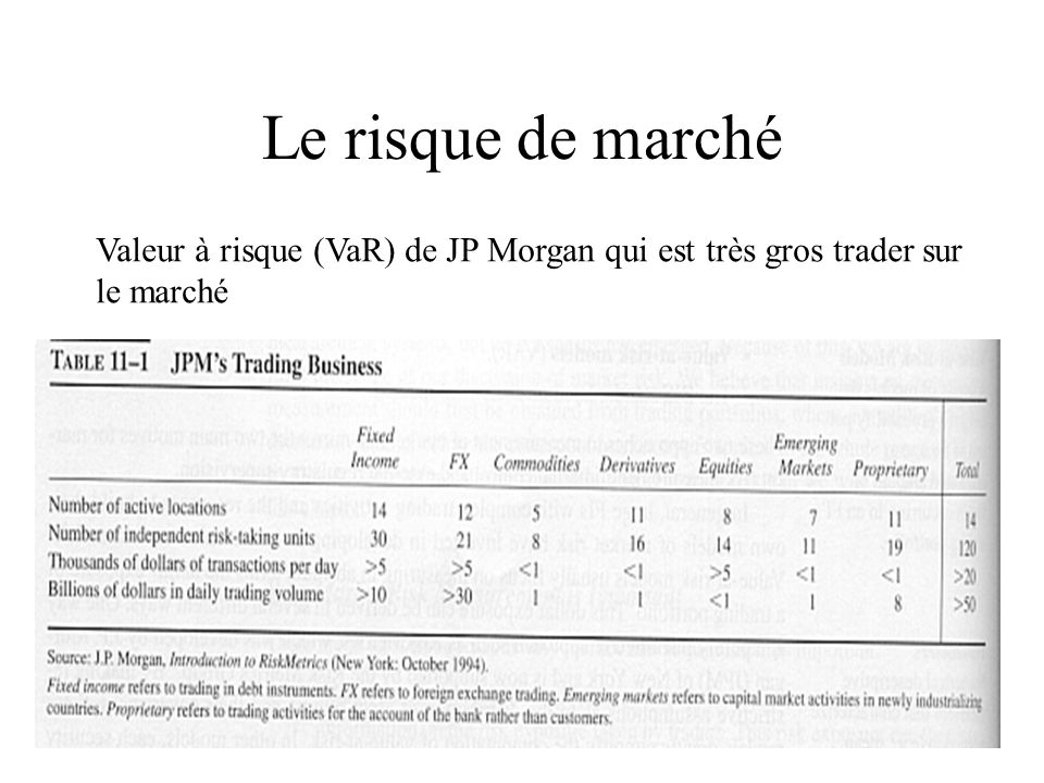 Le risque de marché Supposons que lécart type du taux de change au comptant est de 56.5 points de base.