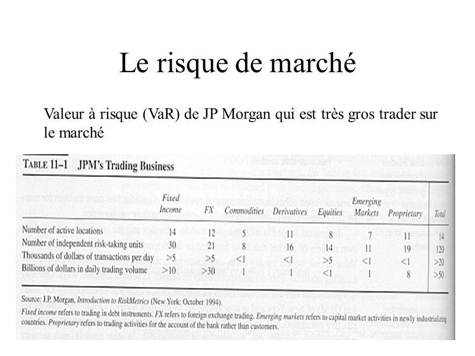 Le risque de marché Valeur à risque (VaR) de JP Morgan qui est très gros trader sur le marché
