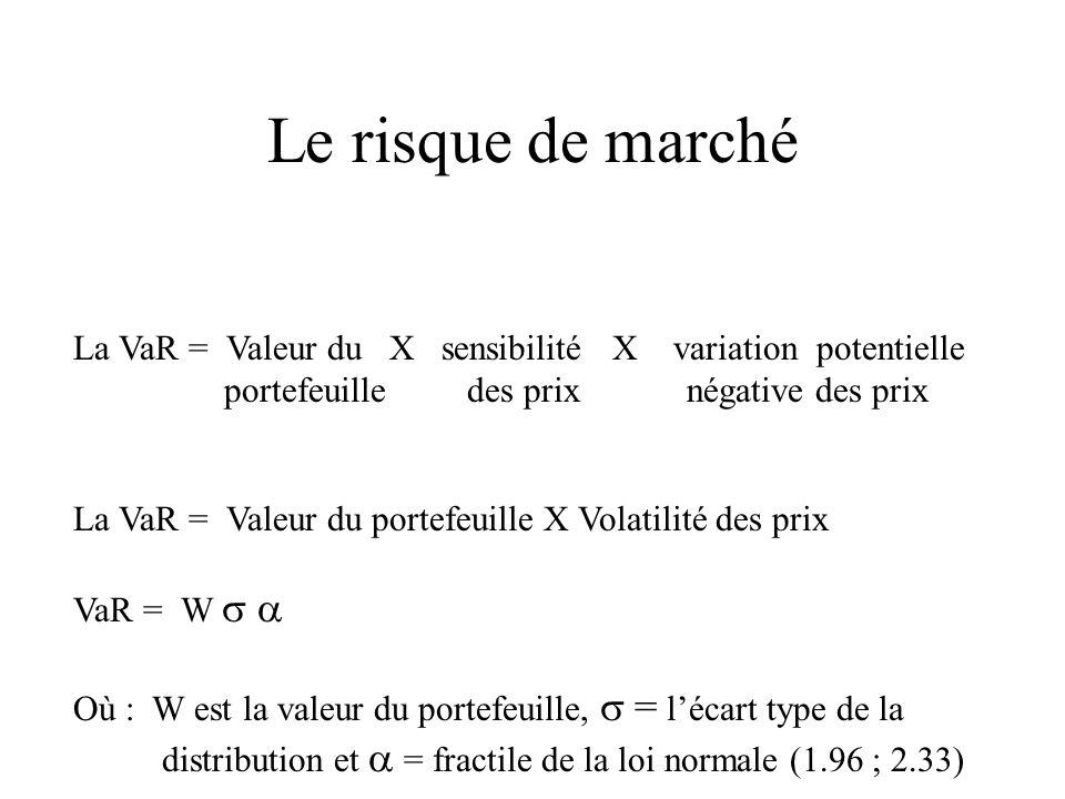 Le risque de marché La VaR = Valeur du X sensibilité X variation potentielle portefeuille des prix négative des prix La VaR = Valeur du portefeuille X Volatilité des prix VaR = W Où : W est la valeur du portefeuille, = lécart type de la distribution et = fractile de la loi normale (1.96 ; 2.33)