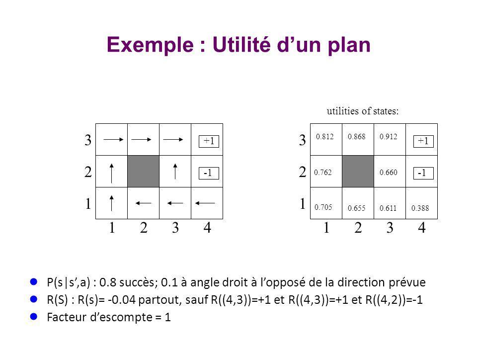 3 2 1 1234 +1 0.705 3 2 1 1234 +1 0.812 0.762 0.868 0.912 0.660 0.655 0.611 0.388 utilities of states: Exemple : Utilité dun plan P(s|s,a) : 0.8 succès; 0.1 à angle droit à lopposé de la direction prévue R(S) : R(s)= -0.04 partout, sauf R((4,3))=+1 et R((4,3))=+1 et R((4,2))=-1 Facteur descompte = 1