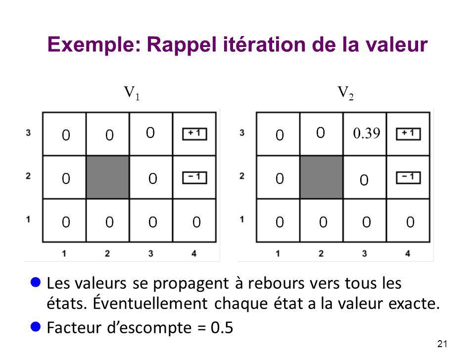 Exemple: Rappel itération de la valeur Les valeurs se propagent à rebours vers tous les états.