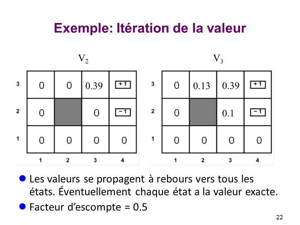Exemple: Itération de la valeur V2V2 V3V3 22 0.39 0.13 0.1 Les valeurs se propagent à rebours vers tous les états.