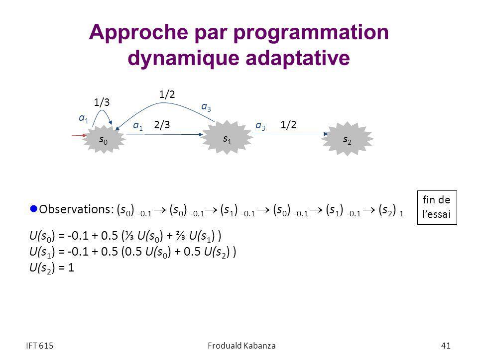 Approche par programmation dynamique adaptative Observations: (s 0 ) -0.1 (s 0 ) -0.1 (s 1 ) -0.1 (s 0 ) -0.1 (s 1 ) -0.1 (s 2 ) 1 U(s 0 ) = -0.1 + 0.5 ( U(s 0 ) + U(s 1 ) ) U(s 1 ) = -0.1 + 0.5 (0.5 U(s 0 ) + 0.5 U(s 2 ) ) U(s 2 ) = 1 IFT 615Froduald Kabanza 41 s2s2 s1s1 s0s0 1/3 2/3 1/2 fin de lessai a1a1 a3a3 a3a3 a1a1