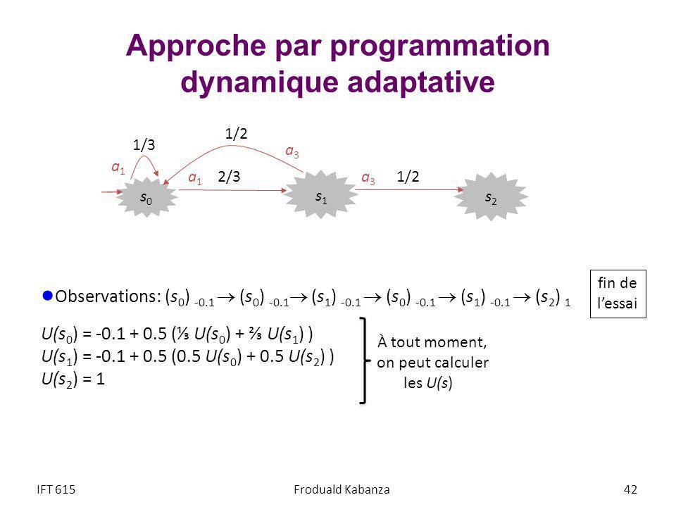 Approche par programmation dynamique adaptative Observations: (s 0 ) -0.1 (s 0 ) -0.1 (s 1 ) -0.1 (s 0 ) -0.1 (s 1 ) -0.1 (s 2 ) 1 U(s 0 ) = -0.1 + 0.5 ( U(s 0 ) + U(s 1 ) ) U(s 1 ) = -0.1 + 0.5 (0.5 U(s 0 ) + 0.5 U(s 2 ) ) U(s 2 ) = 1 IFT 615Froduald Kabanza 42 s2s2 s1s1 s0s0 1/3 2/3 1/2 fin de lessai À tout moment, on peut calculer les U(s) a1a1 a3a3 a3a3 a1a1