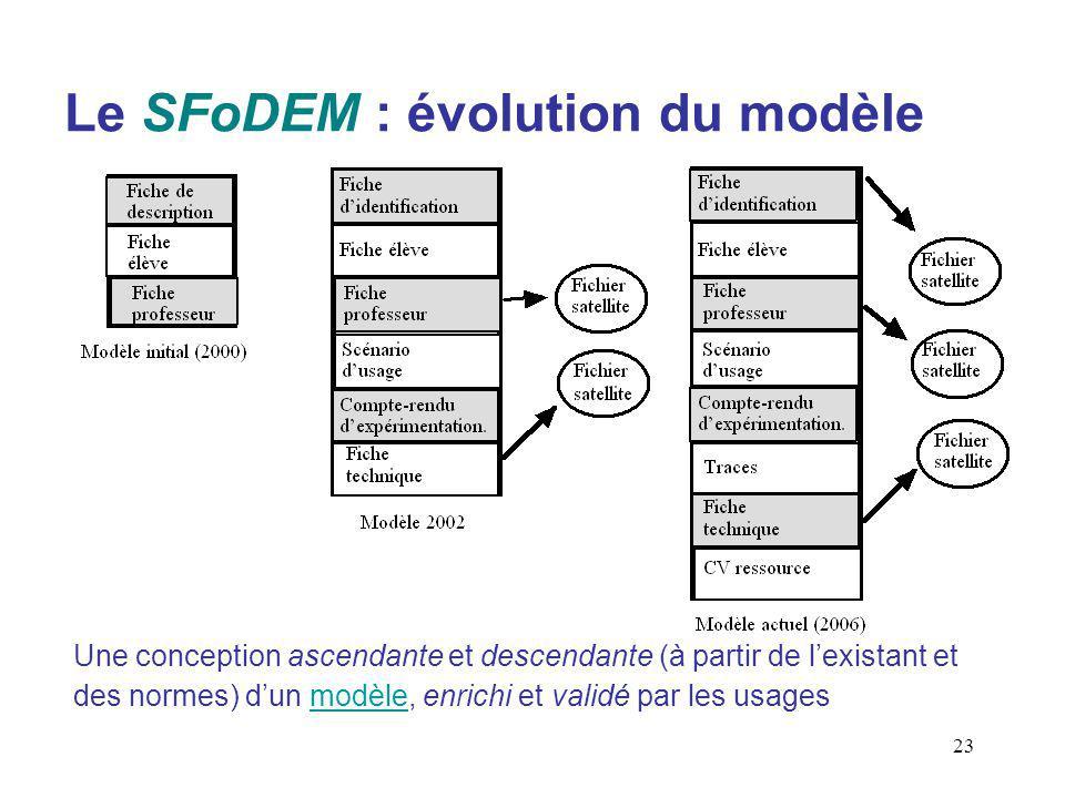 23 Le SFoDEM : évolution du modèle Une conception ascendante et descendante (à partir de lexistant et des normes) dun modèle, enrichi et validé par les usagesmodèle