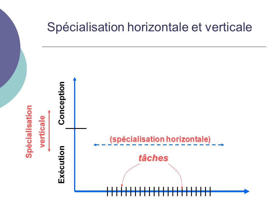 tâches (spécialisation horizontale) Exécution Conception Spécialisationverticale Spécialisation horizontale et verticale