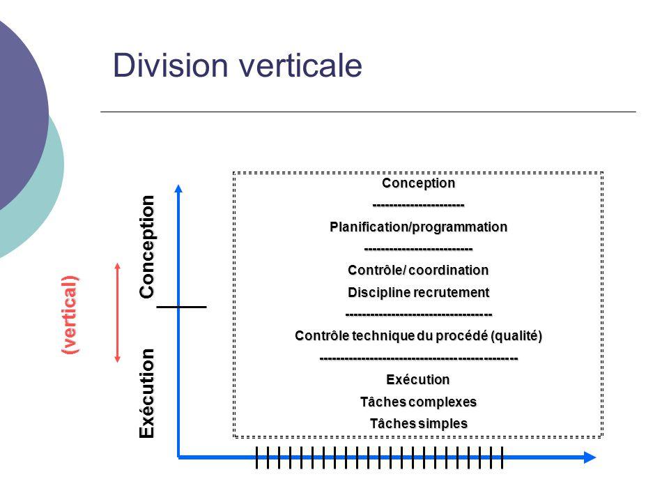 Exécution Conception (vertical) Division verticale Conception----------------------Planification/programmation-------------------------- Contrôle/ coordination Discipline recrutement ----------------------------------- Contrôle technique du procédé (qualité) -----------------------------------------------Exécution Tâches complexes Tâches simples