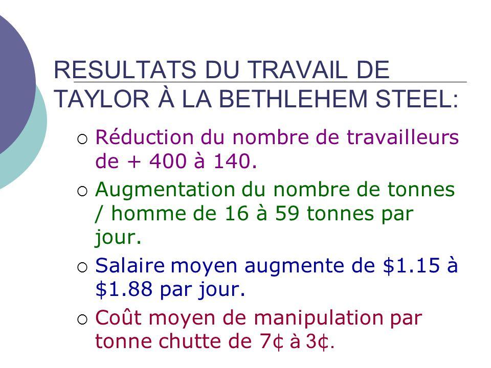 RESULTATS DU TRAVAIL DE TAYLOR À LA BETHLEHEM STEEL: Réduction du nombre de travailleurs de + 400 à 140. Augmentation du nombre de tonnes / homme de 1