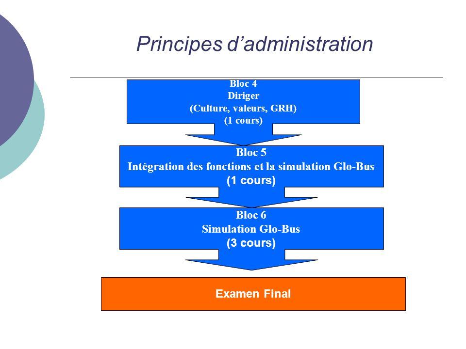 Principes dadministration Bloc 4 Diriger (Culture, valeurs, GRH) (1 cours) Bloc 5 Intégration des fonctions et la simulation Glo-Bus (1 cours) Examen