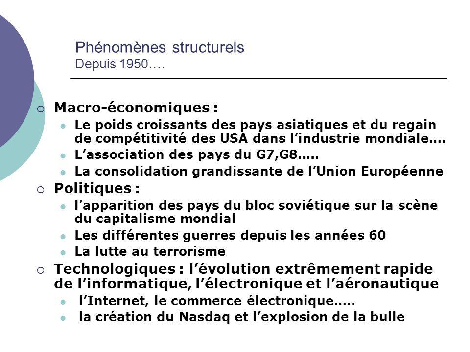 Phénomènes structurels Depuis 1950…. Macro-économiques : Le poids croissants des pays asiatiques et du regain de compétitivité des USA dans lindustrie