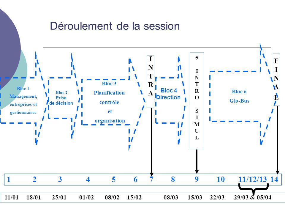 Déroulement de la session Bloc 1 Management, entreprises et gestionnaires 1 2 3 4 5 6 7 8 9 10 11/12/13 14 11/01 18/01 25/01 01/02 08/02 15/02 08/03 15/03 22/03 29/03 & 05/04 INTRAINTRA 5INTROSIMUL5INTROSIMUL Bloc 3 Planification contrôle et organisation Bloc 6 Glo-Bus Bloc 2 Prise de décision Bloc 4 Direction FINALFINAL