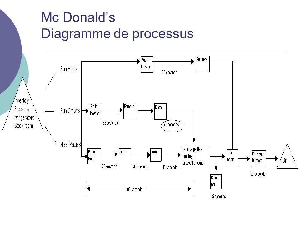 Mc Donalds Diagramme de processus